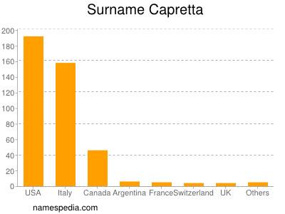 Surname Capretta
