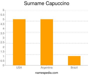 Surname Capuccino