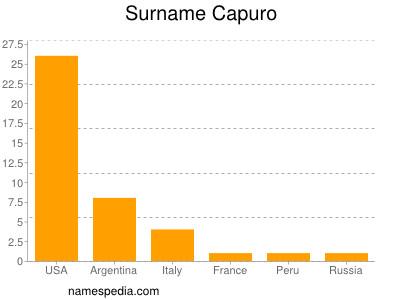 Surname Capuro