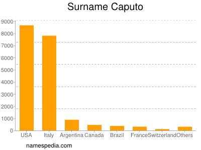 Surname Caputo