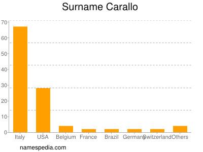 Surname Carallo