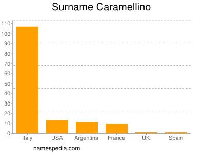 Surname Caramellino