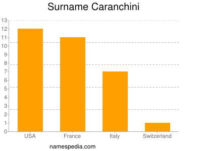 Surname Caranchini