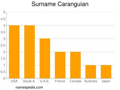 Surname Caranguian