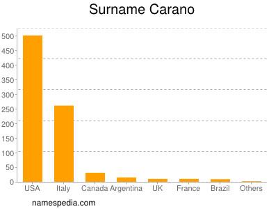 Surname Carano