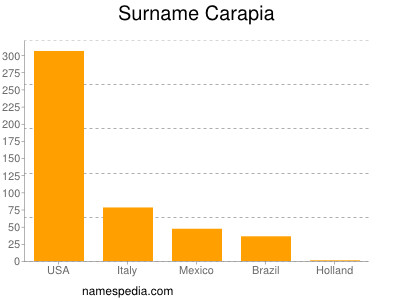 Surname Carapia