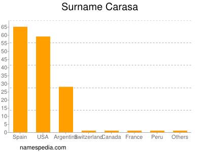 Surname Carasa