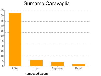 Surname Caravaglia