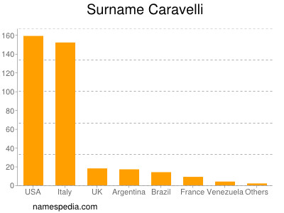 Surname Caravelli