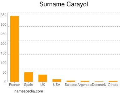 Surname Carayol