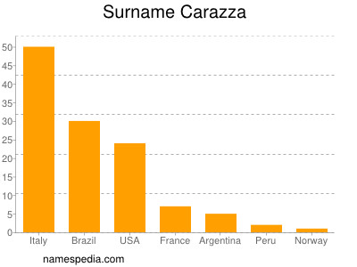 Surname Carazza