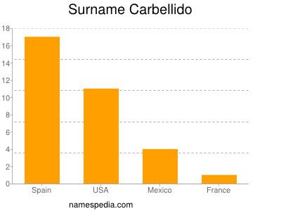Surname Carbellido