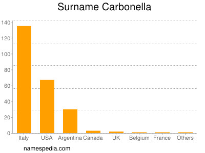 Surname Carbonella