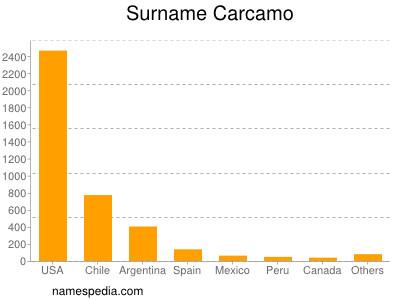 Surname Carcamo