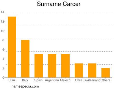 Surname Carcer
