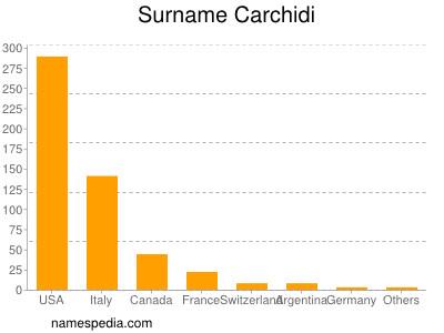 Surname Carchidi