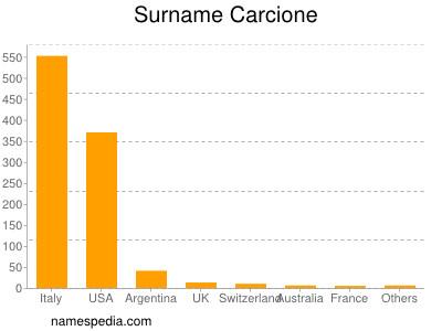 Surname Carcione