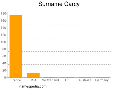 Surname Carcy