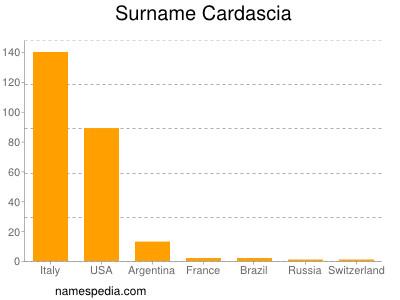 Surname Cardascia