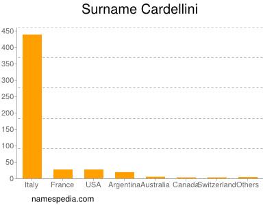 Surname Cardellini