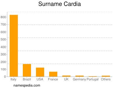 Surname Cardia