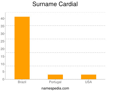 Surname Cardial