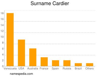 Surname Cardier