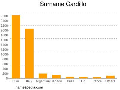 Surname Cardillo