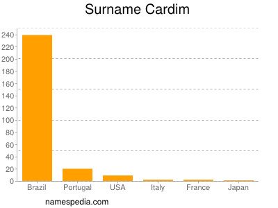 Surname Cardim