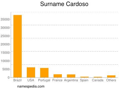 Surname Cardoso