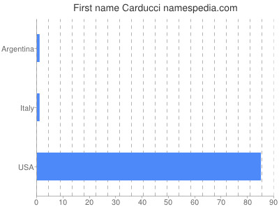 Given name Carducci