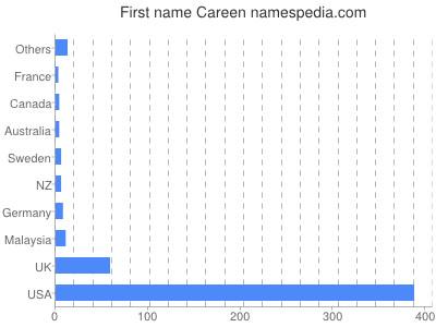 Given name Careen