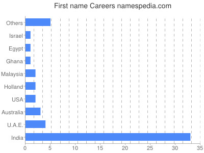Given name Careers