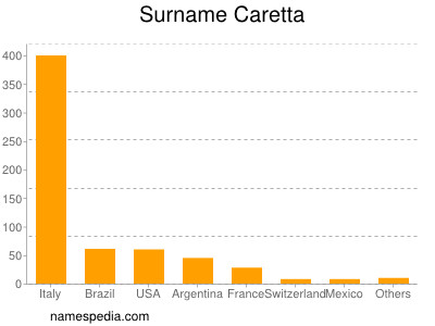 Surname Caretta