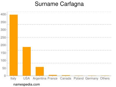 Surname Carfagna