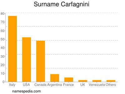 Surname Carfagnini