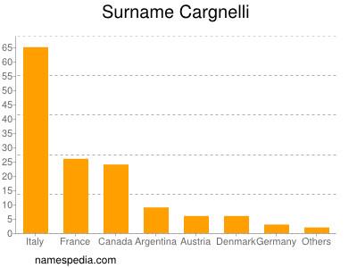 Surname Cargnelli
