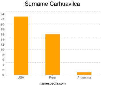 Surname Carhuavilca