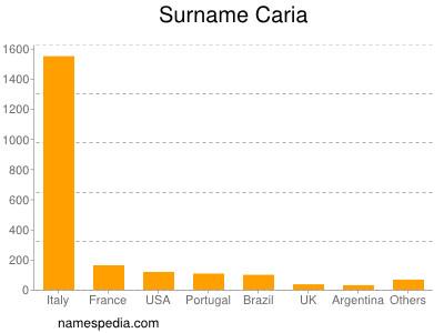 Surname Caria