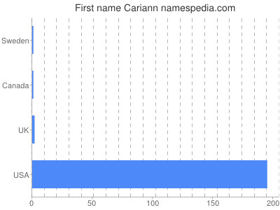 Given name Cariann