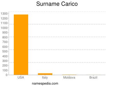 Surname Carico