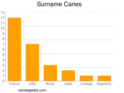 Surname Caries