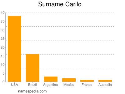 Surname Carilo