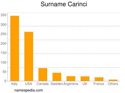 Surname Carinci