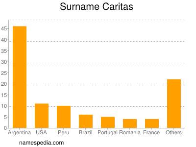Surname Caritas