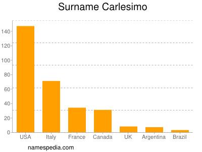 Surname Carlesimo