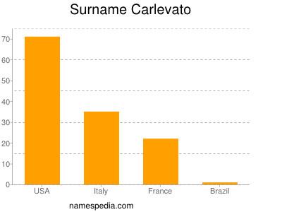 Surname Carlevato