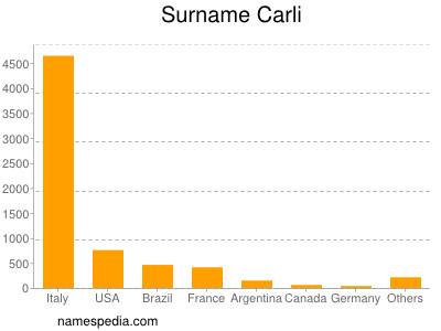 Surname Carli