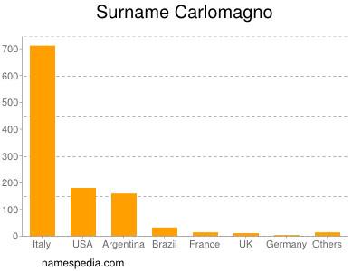 Surname Carlomagno