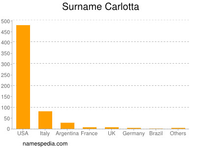 Surname Carlotta